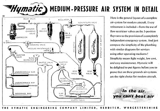 Hymatic Pneumatic Systems & Components