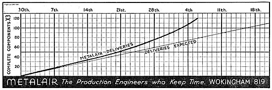 Metalair Production Engineering