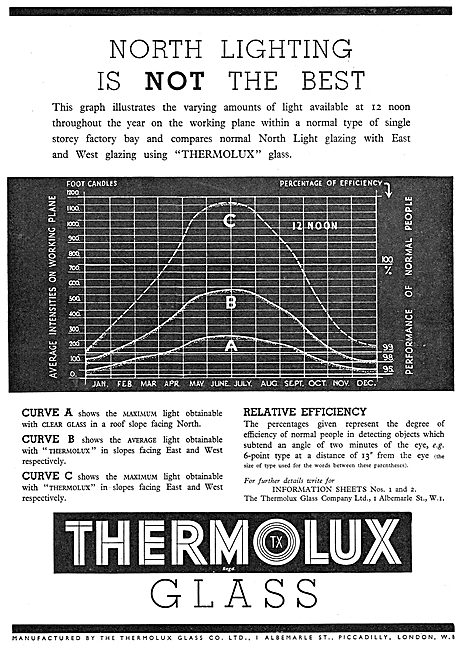 Thermolux Glass - North Lighting Is Not The Best